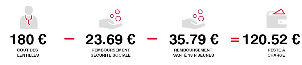 Exemple de remboursement avec la garantie Santé 18 R Jeunes
