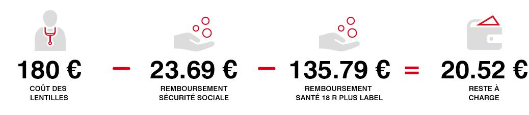 Exemple de remboursement avec la gamme Santé 18 R Plus Label