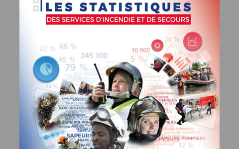 Statistiques SDIS 2017