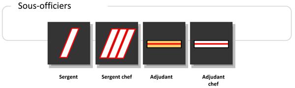 Sapeurs-pompiers : grades de sous-officiers