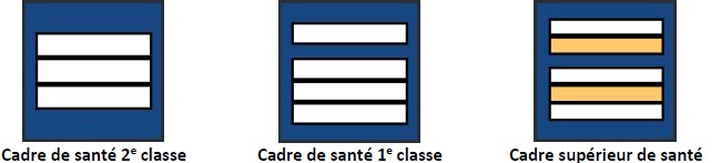 Grades du service de santé et de secours médical (SSSM) : cadres de santé : cadre de santé 2e classe, cadre de santé 1e classe, cadre supérieur de santé