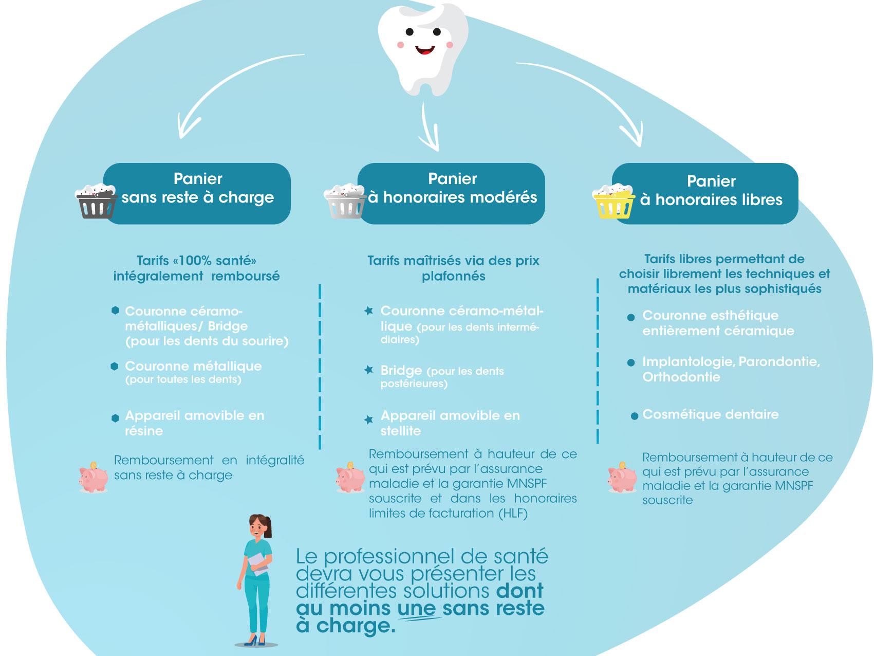 Les 3 paniers proposés pour le Dentaire