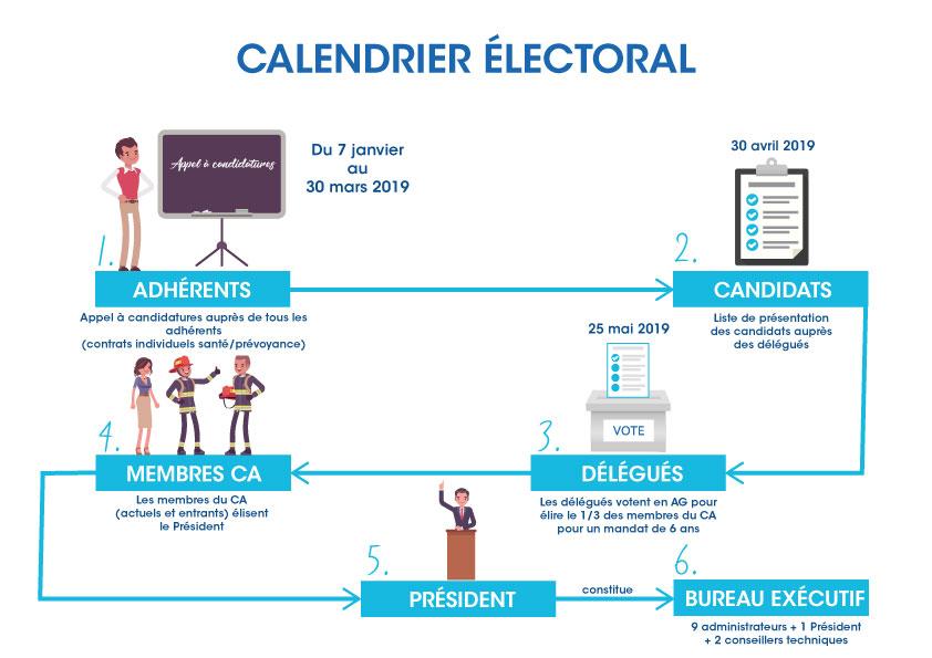 Calendrier électoral