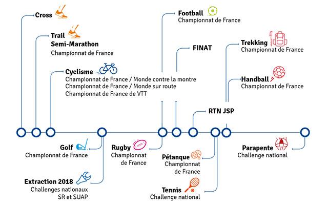 Compétitions soutenues par la Fédération