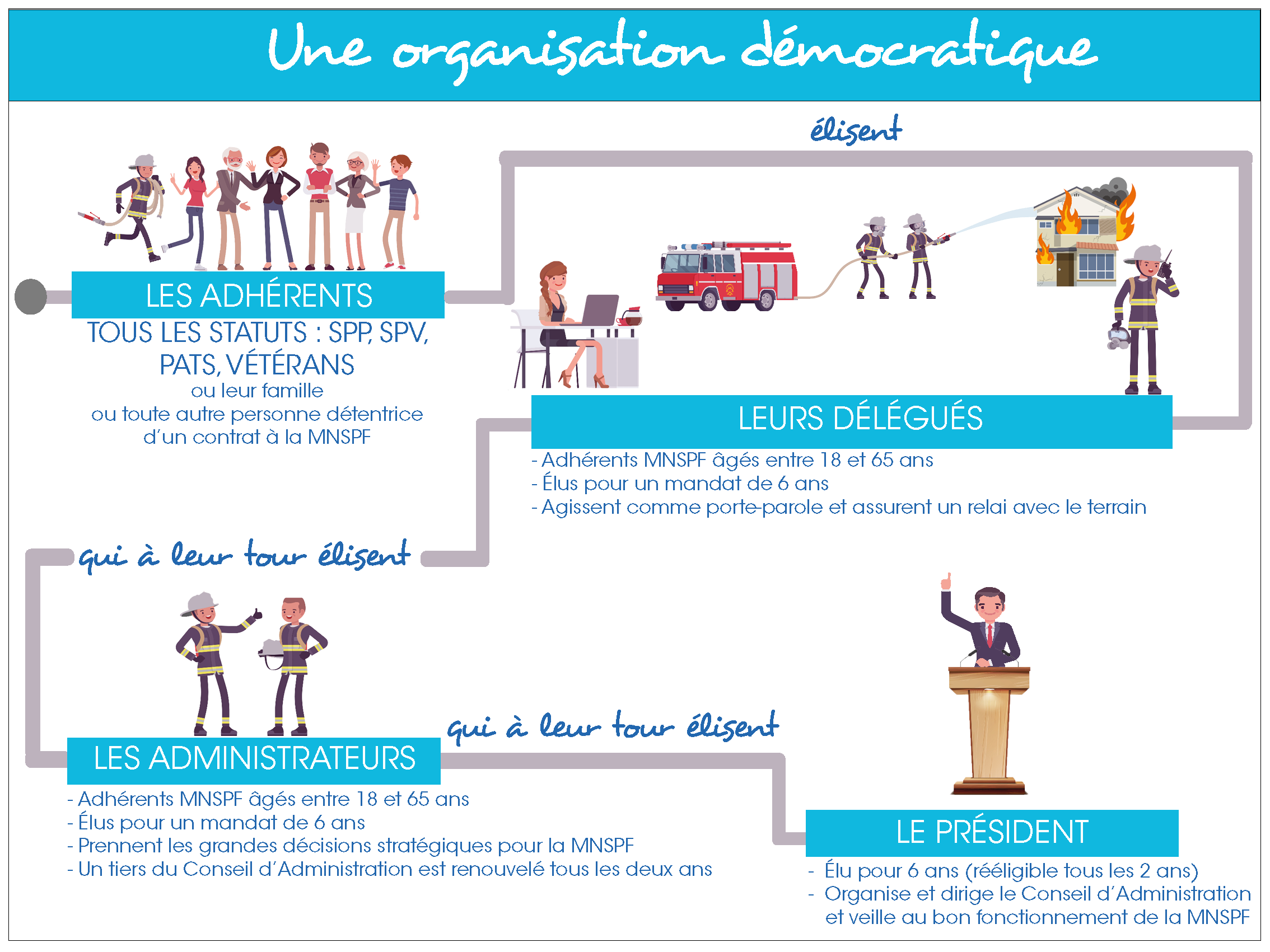 Infographie_organisation_démocratique