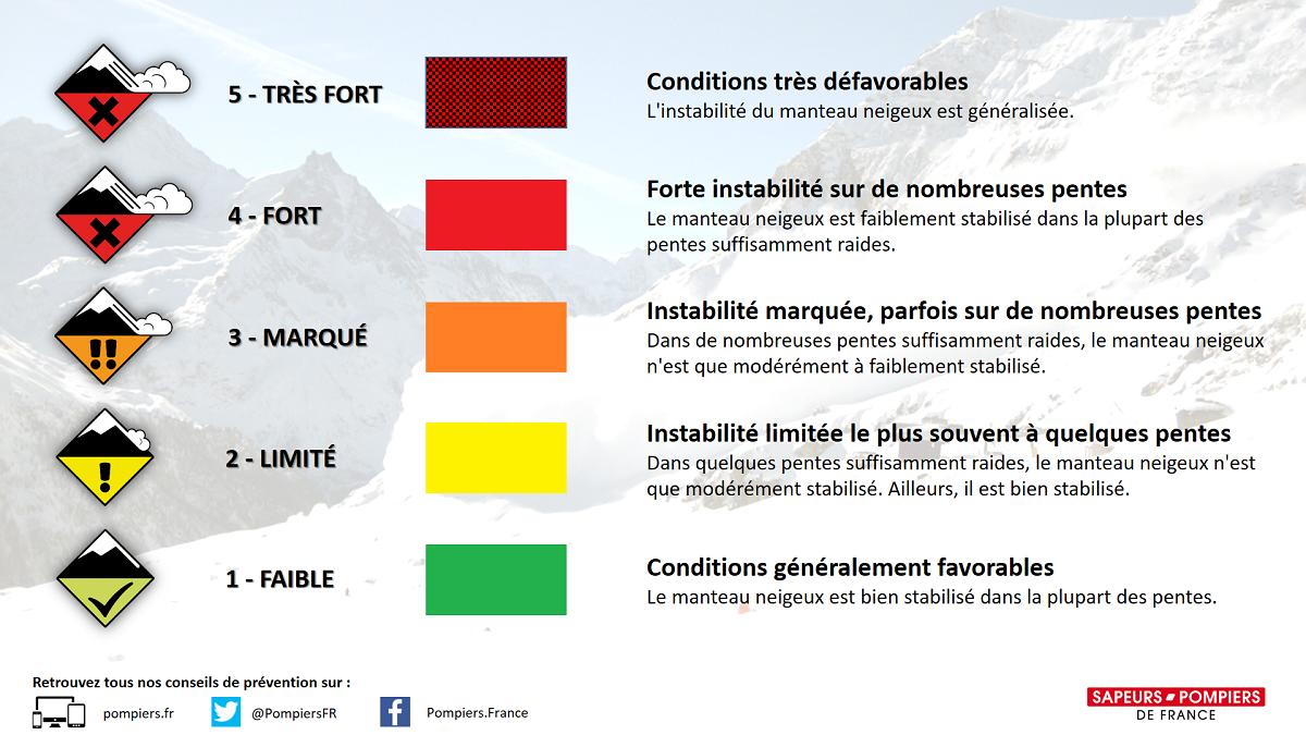De nouveaux pictogrammes pour les risques d'avalanche