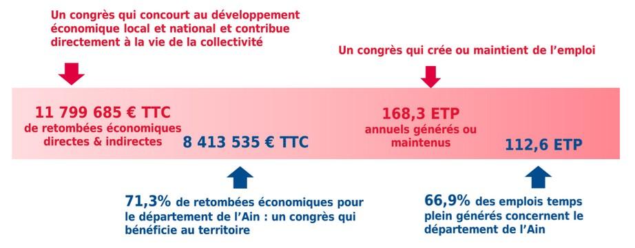 Retombées économiques du 125e congrès national des sapeurs-pompiers à Bourg-en-Bresse en 2018