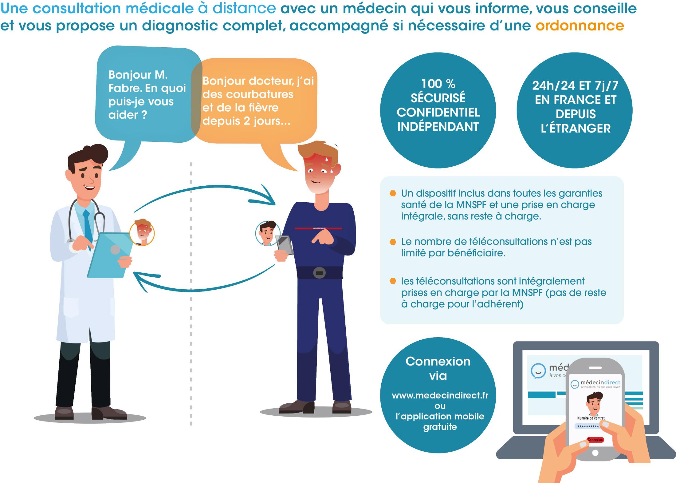 Comment fonctionne la téléconsultation médicale ?