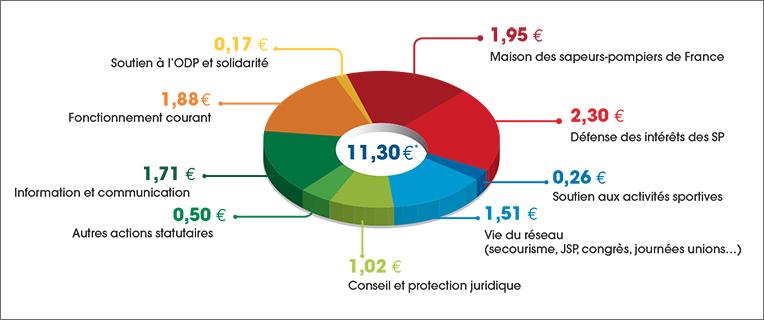 cotisation 2016 pour la FNSPF
