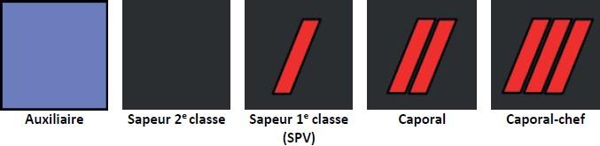 Grades chez les sapeurs-pompiers civils : auxilaire (bleu) ; hommes du rang : sapeur 2e classe, sapeur 1e classe SPV, caporal, caporal-chef