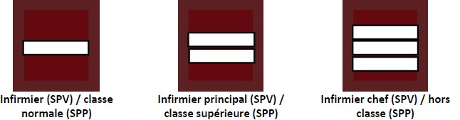 Grades du service de santé et de secours médical (SSSM) : infirmiers : infirmier SPV / classe normale SPP, infirmier principal SPV / classe supérieur SPP, infirmier chef SPV / hors classe SPP