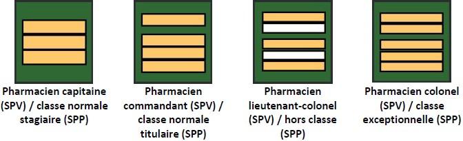Grades du service de santé et de secours médical (SSSM) : pharmaciens : pharmacien capitaine SPV / classe normale stagiaire SPP, pharmacien commandant SPV / classe normale titulaire SPP, pharmacien lieutenant-colonel SPV / hors classe SPP, pharmacien colonel SPV / classe exceptionnelle SPP